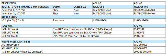 Fiber Optic Fast Connector Accessories