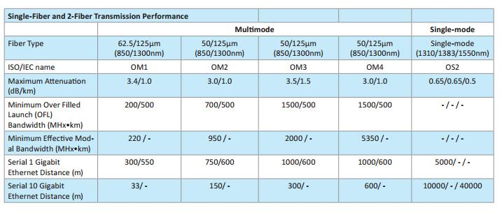 mode-conditioning-fiber-optic-patch-cord-description1